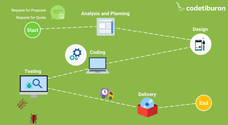 Software Development Process: Explaining the Full-Cycle Model
