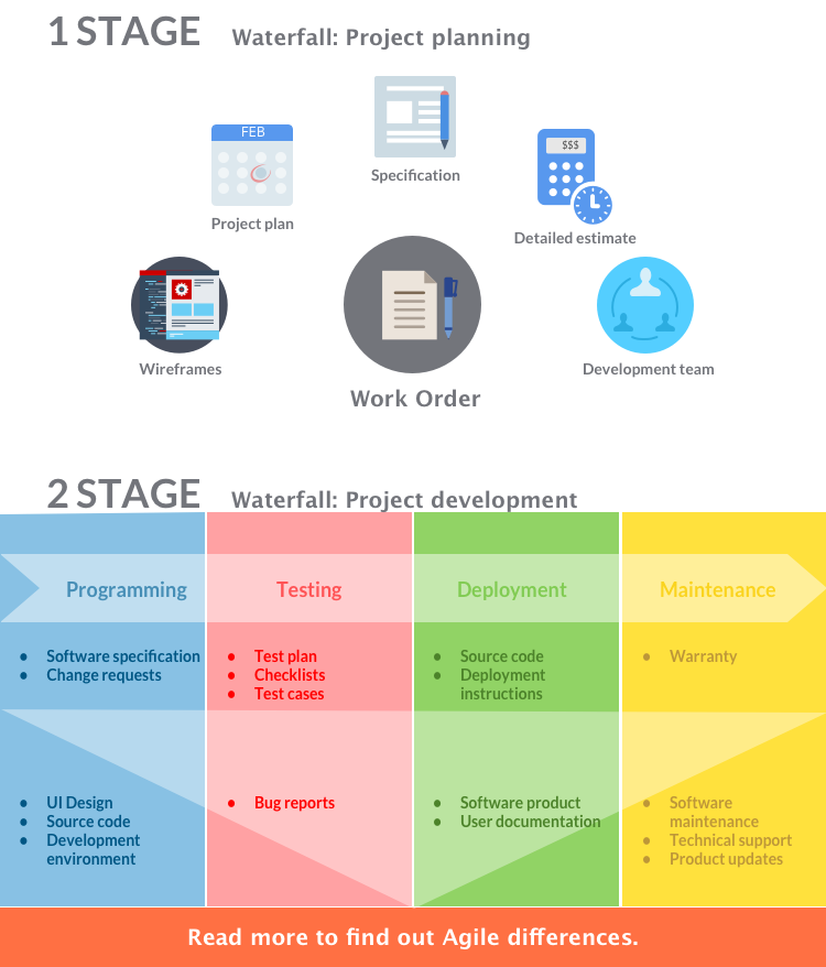 Waterfall: infographic of the software development process
