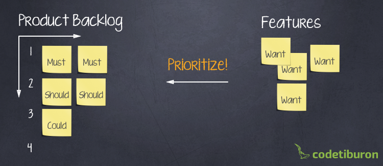 Product Backlog Prioritization