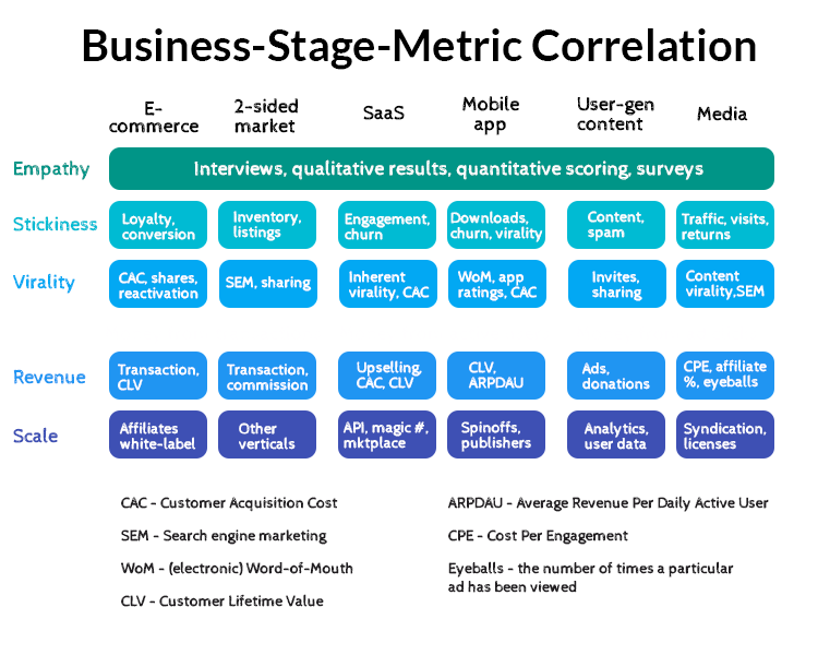 Business-Stage-Metric Correlation