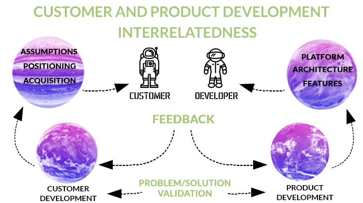 Customer and Product Development Interrelatedness