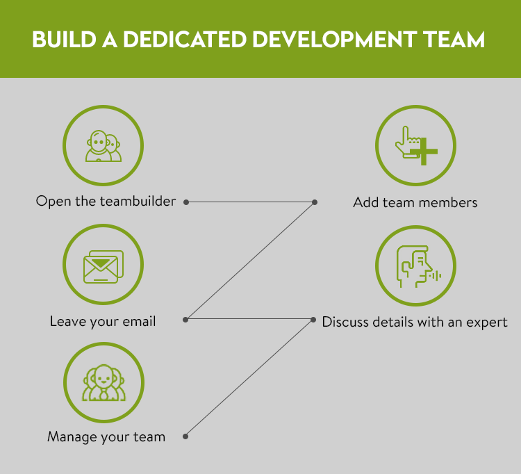 dedicated development company