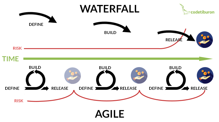Agile or waterfall choose the right approach to your for Agile vs traditional methodologies