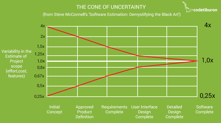 Steve McConnell's Cone of Uncertainty