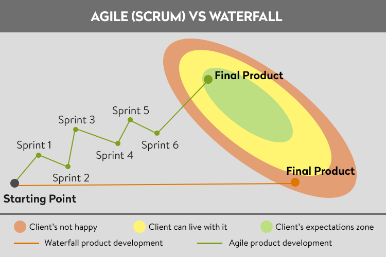 what is the difference between agile and waterfall model