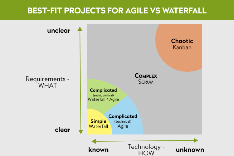 when to use waterfall vs agile