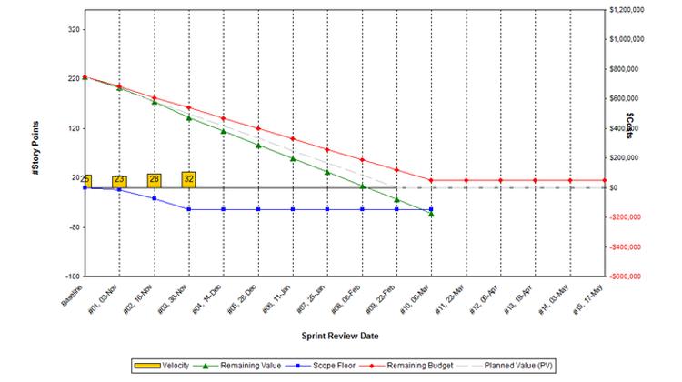 Agile EVM Release burndown chart