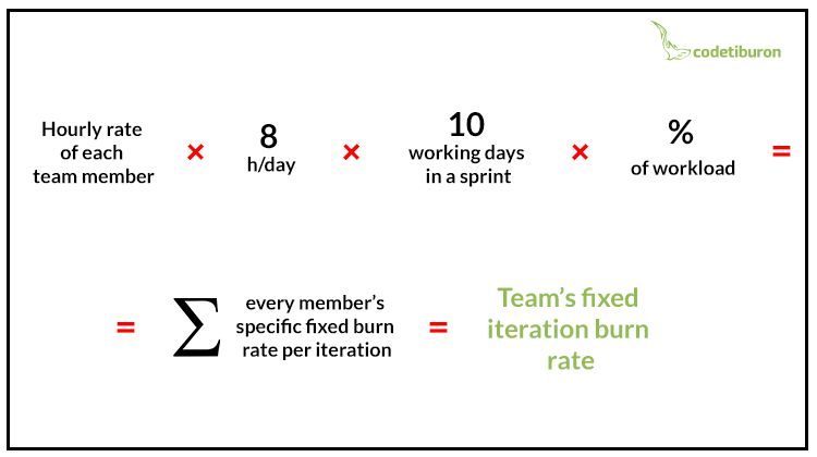 Team's fixed iteration burn rate formula