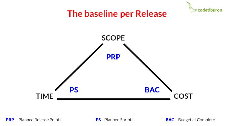 Agile EVM baseline per release