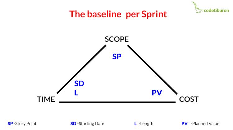 Agile EVM baseline per sprint