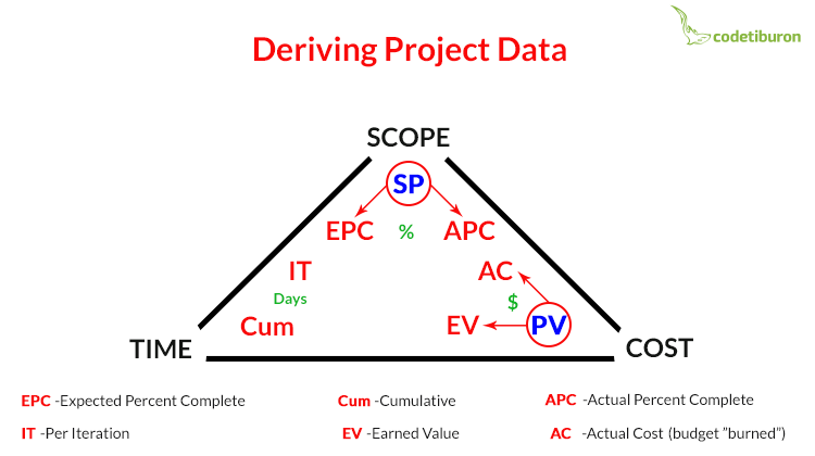 Deriving project data for Agile EVM