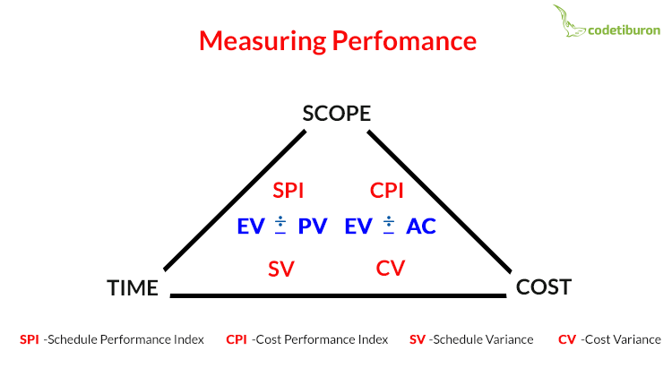 Measuring project performance in Agile EVM