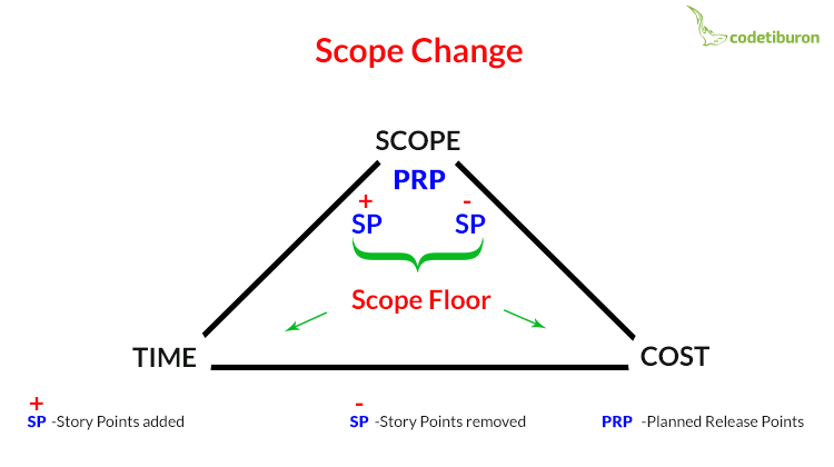 Agile EVM: Dealing with Scope Change
