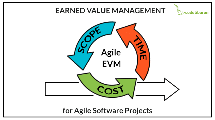Earned Value Management for Agile Software Projects