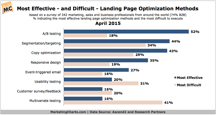 Landing Page Optimization methods
