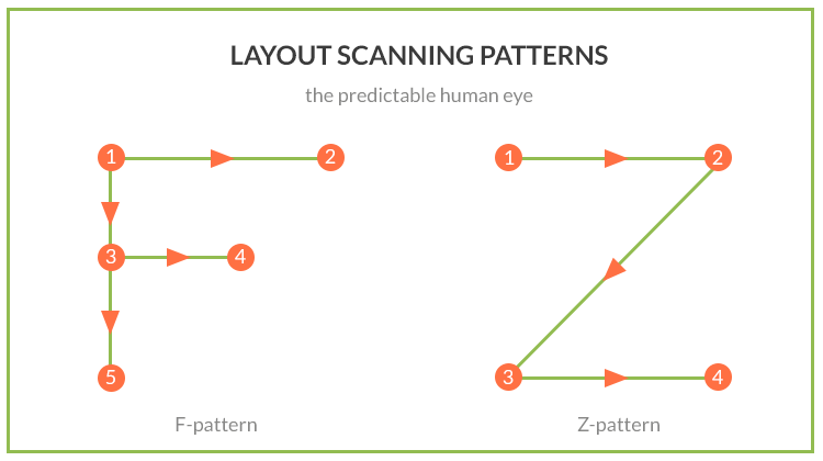 layout scanning patterns. F and Z-shaped patterns
