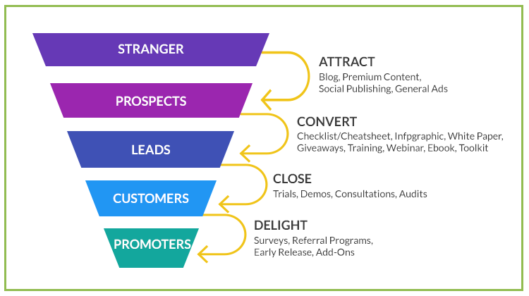 Craft copy that completes a conversion funnel