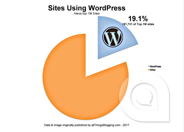 wordpress statistics 2017