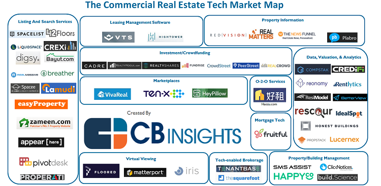 Commercial Real Estate Tech market map