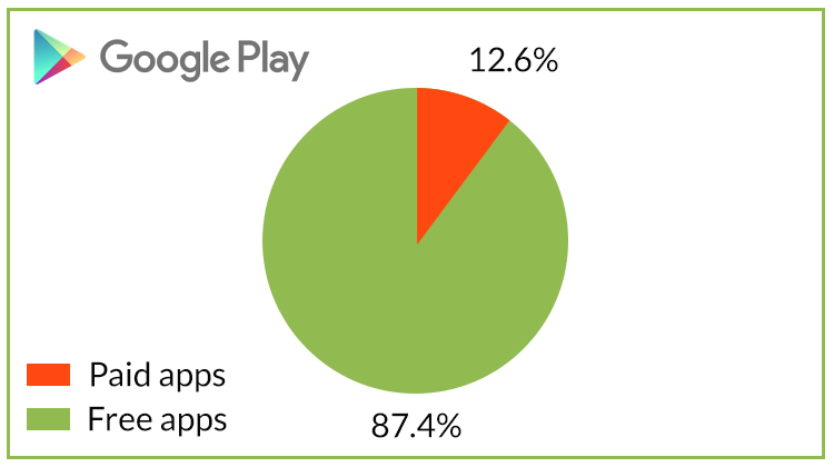 paid vs free apps on Google play stats 2017