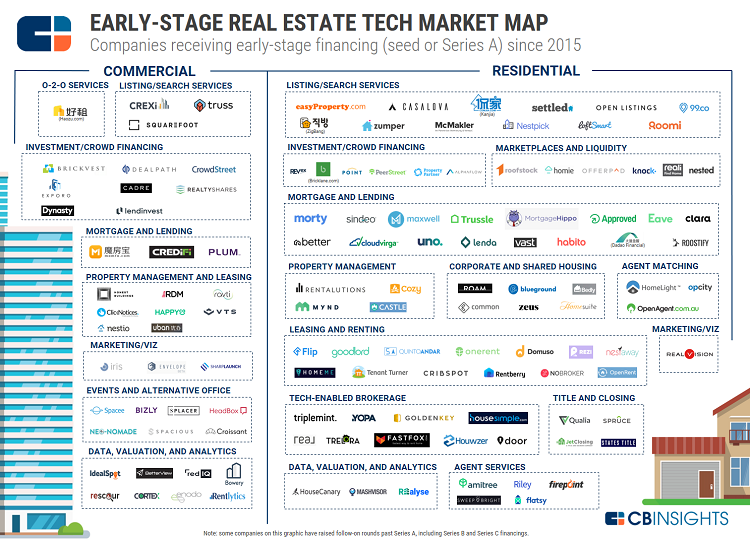Real estate technology trends by CBInsights
