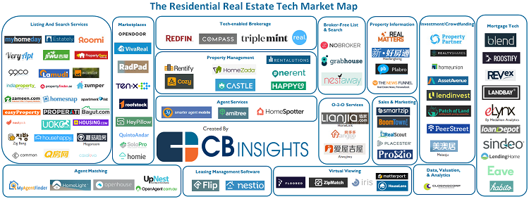 Residential Real Estate Tech market mapping