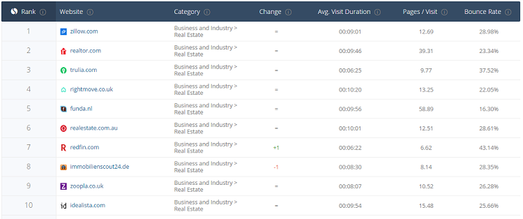 10 top real estate websites according to SimilarWeb