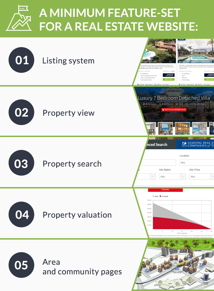 5 'must-have' features to start a real estate website from