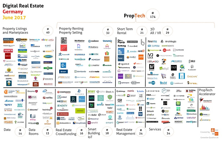PropTech mapping in Germany 2017