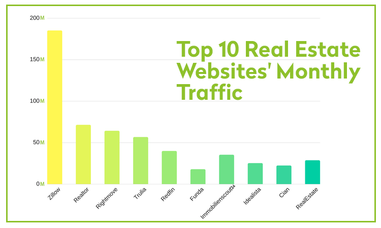 Top 10 real estate websites monthly traffic 2018