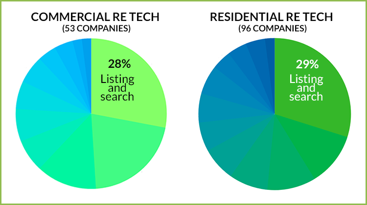 listings and search RE tech companies ratio