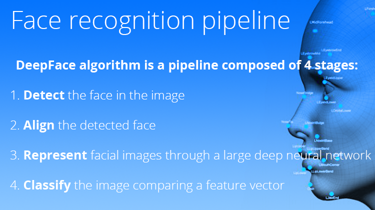 Facebook's DeepFace algorithm
