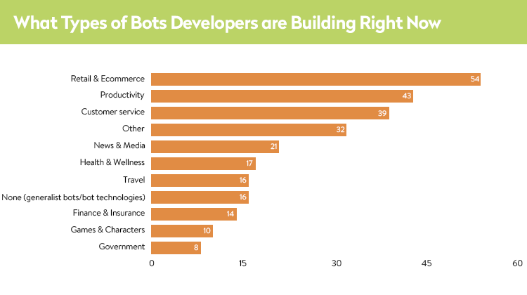 Types of bots developers are building