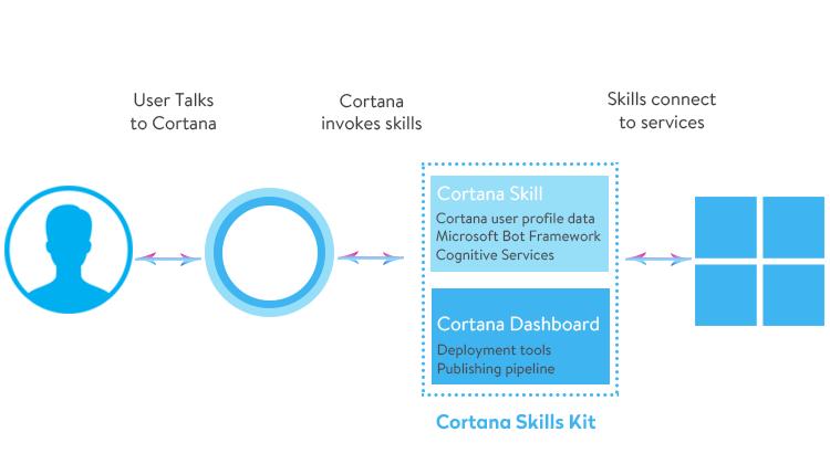 Cortana-based mible application