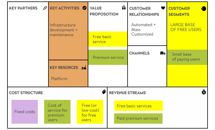 FREE on business model canvas