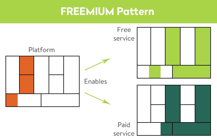 Freemium pattern
