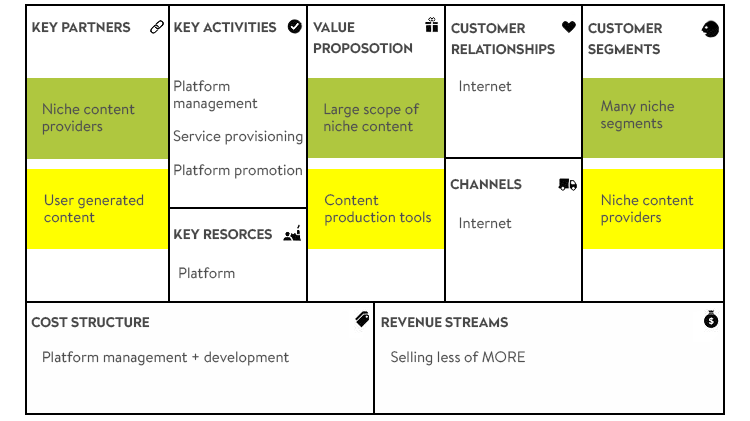 Long Tail on business model canvas