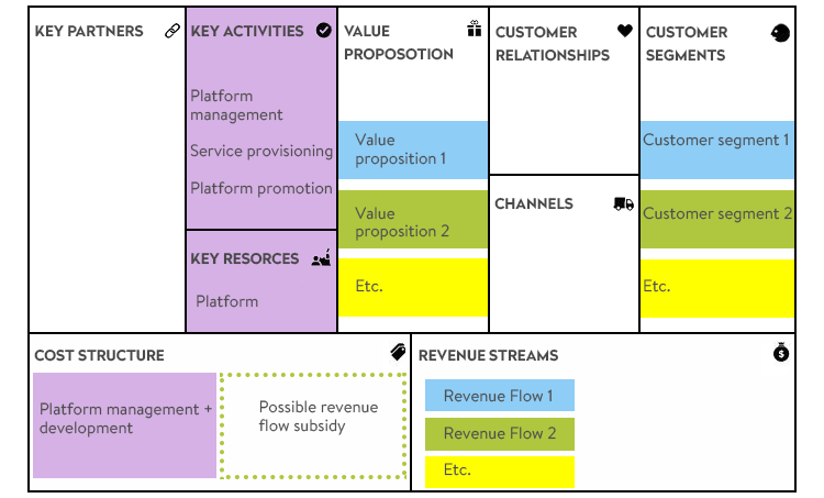 Multi-sided platforms on a business model canvas