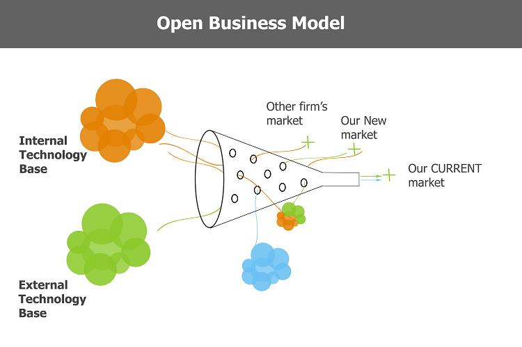 Open business model