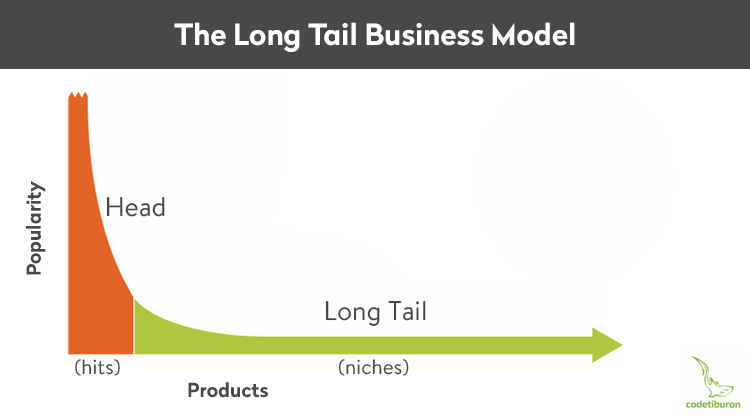The Long Tail business model
