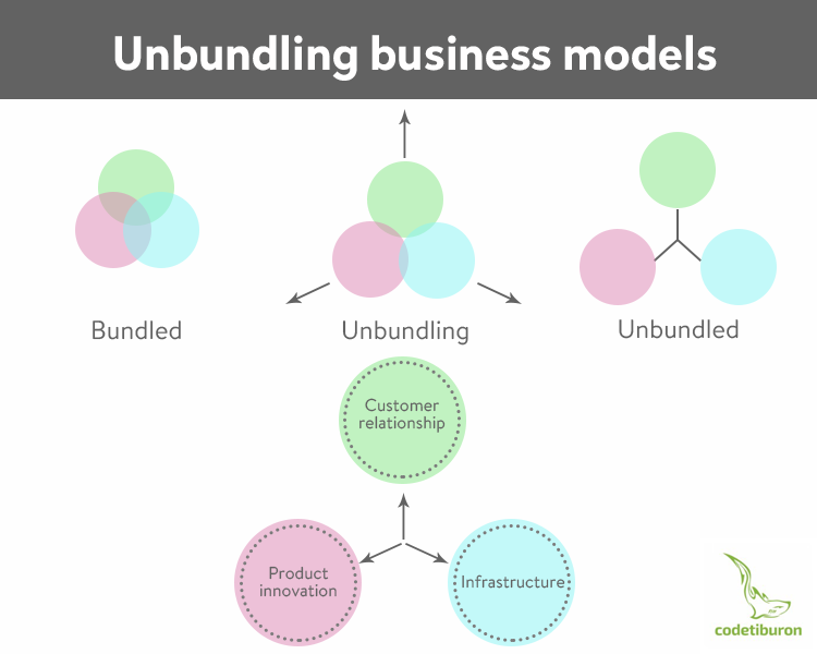 Unbundling business models