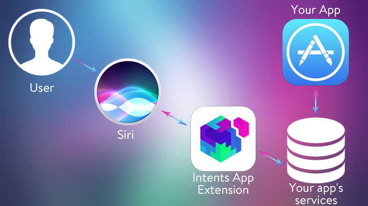 how to integrate Siri