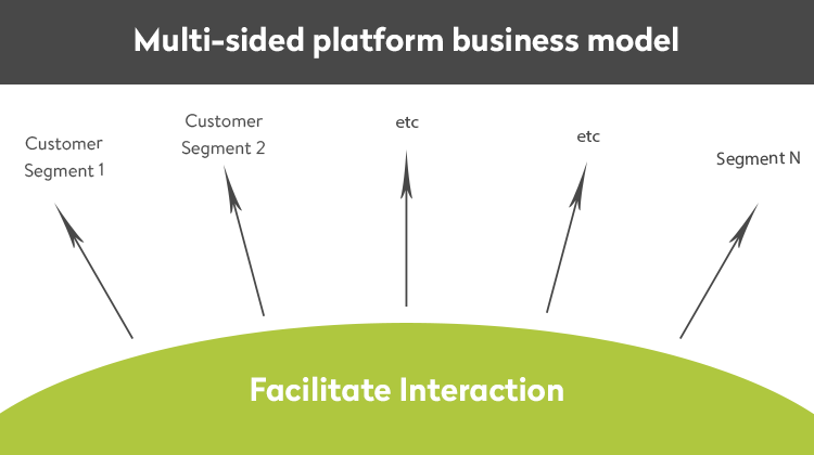 multi-sided platform business model