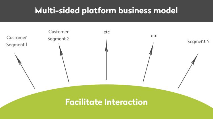 multi-sided platform business model
