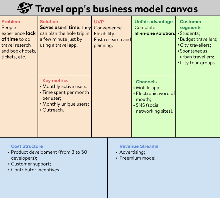 Travel app business model