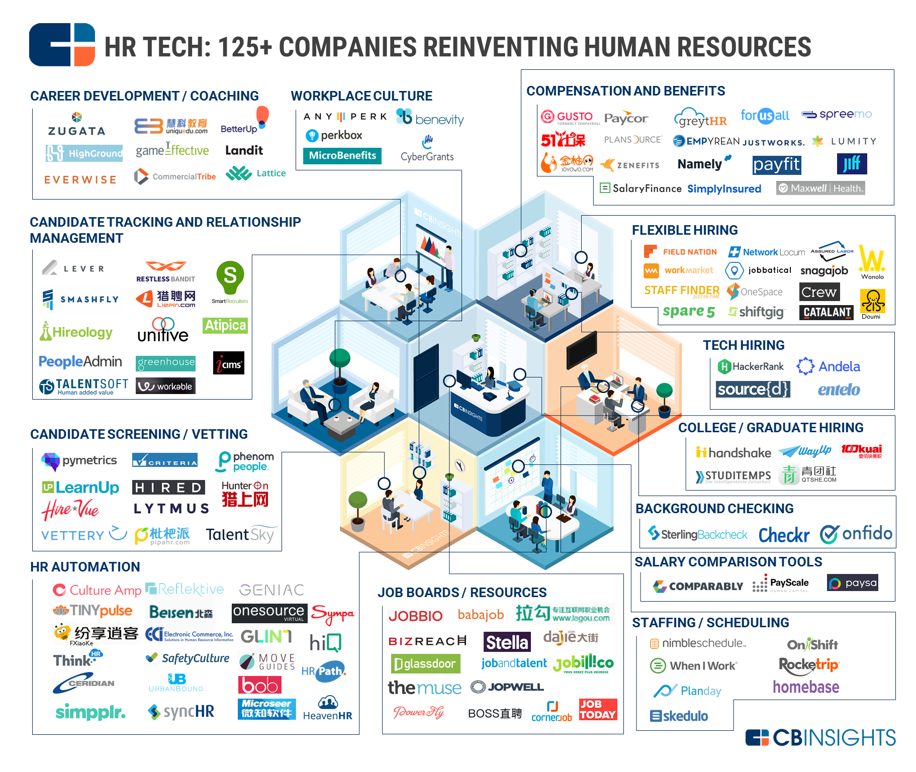 HR Technology landscape