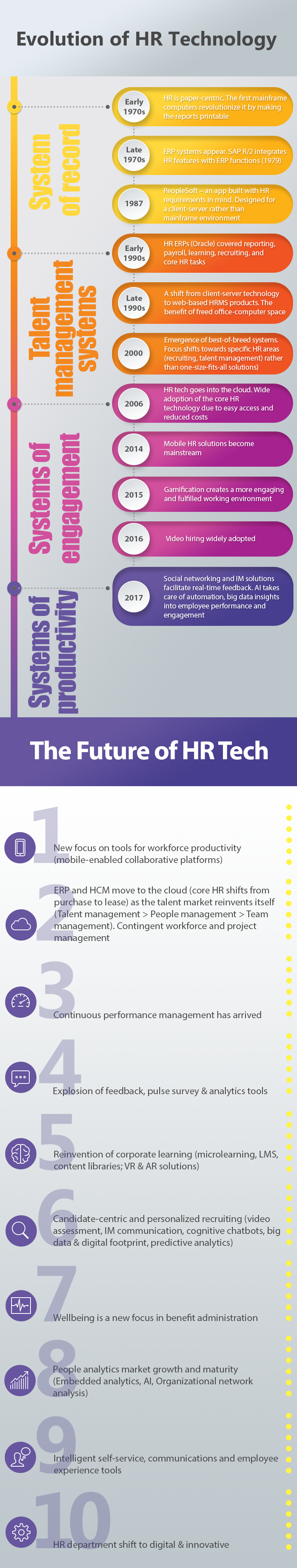 HR Tech the past, present and promise