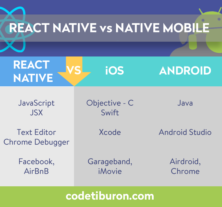 React Native vs Native  How to Choose a Platform for Mobile