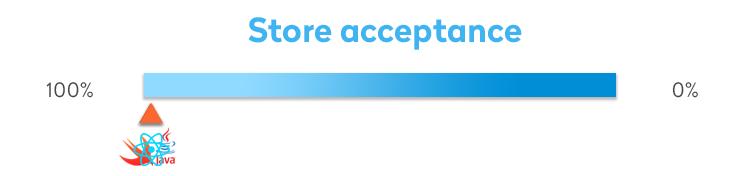 Store acceptance