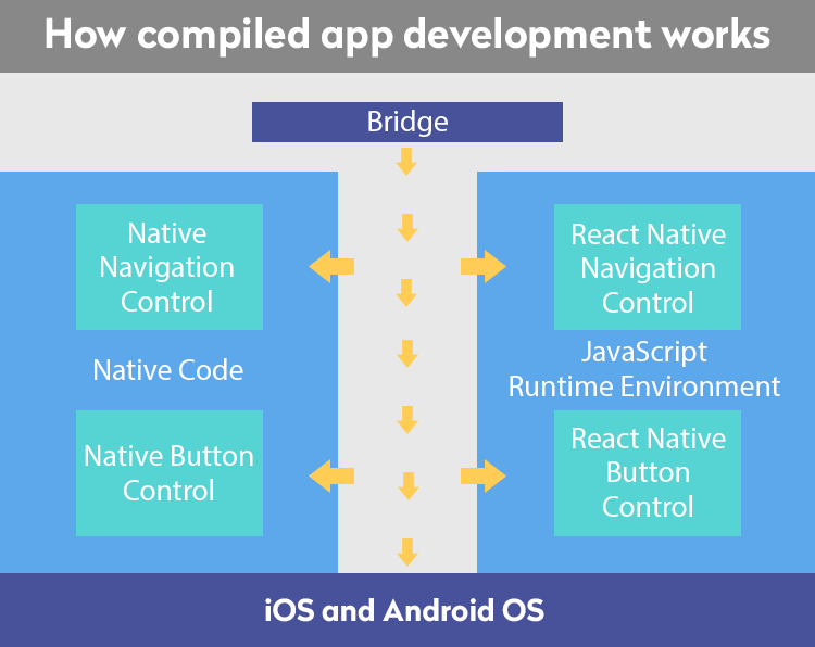 How compiled app development works